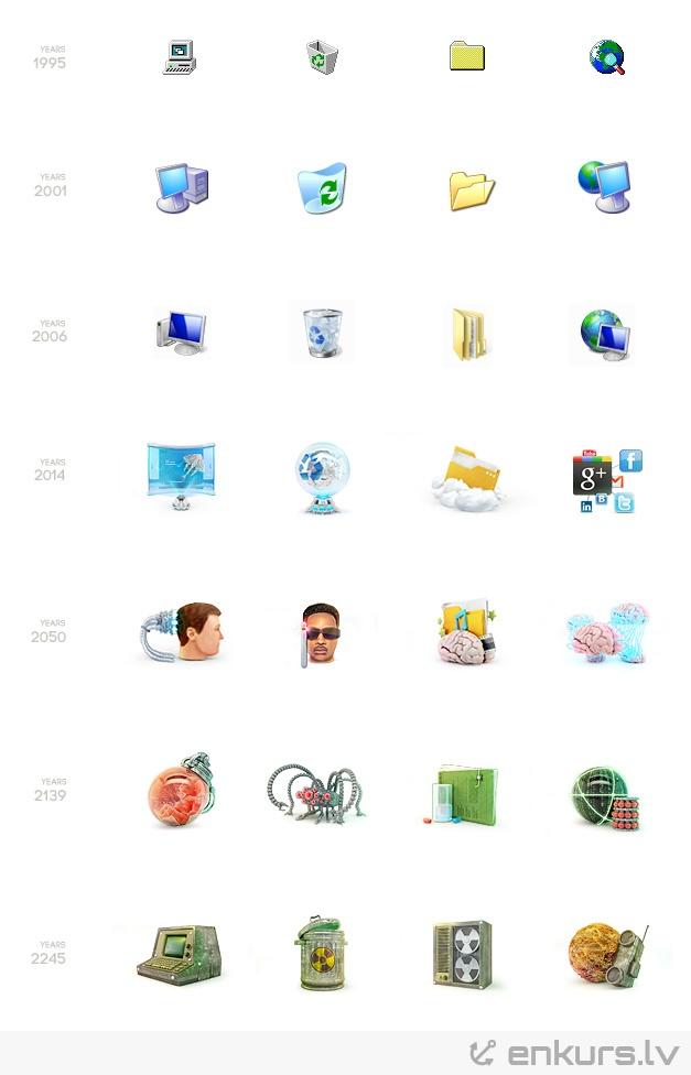 Kādas izskatīsies datora ikonas nākotnē