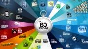 Kas notiek internetā 60 sekundēs