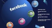 Sociālo mediju demogrāfijas inforgrafiki